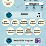 Music Careers in the 21st Century