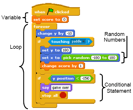 scratch programming and 3rd grade common core grow a generation